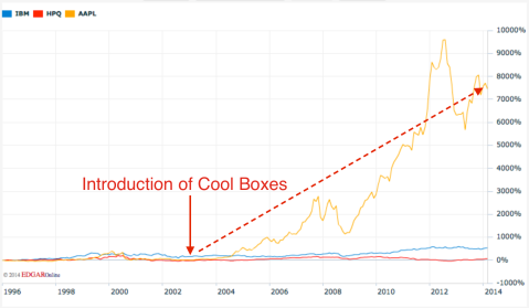 Cool Boxes and APPL Stock Price